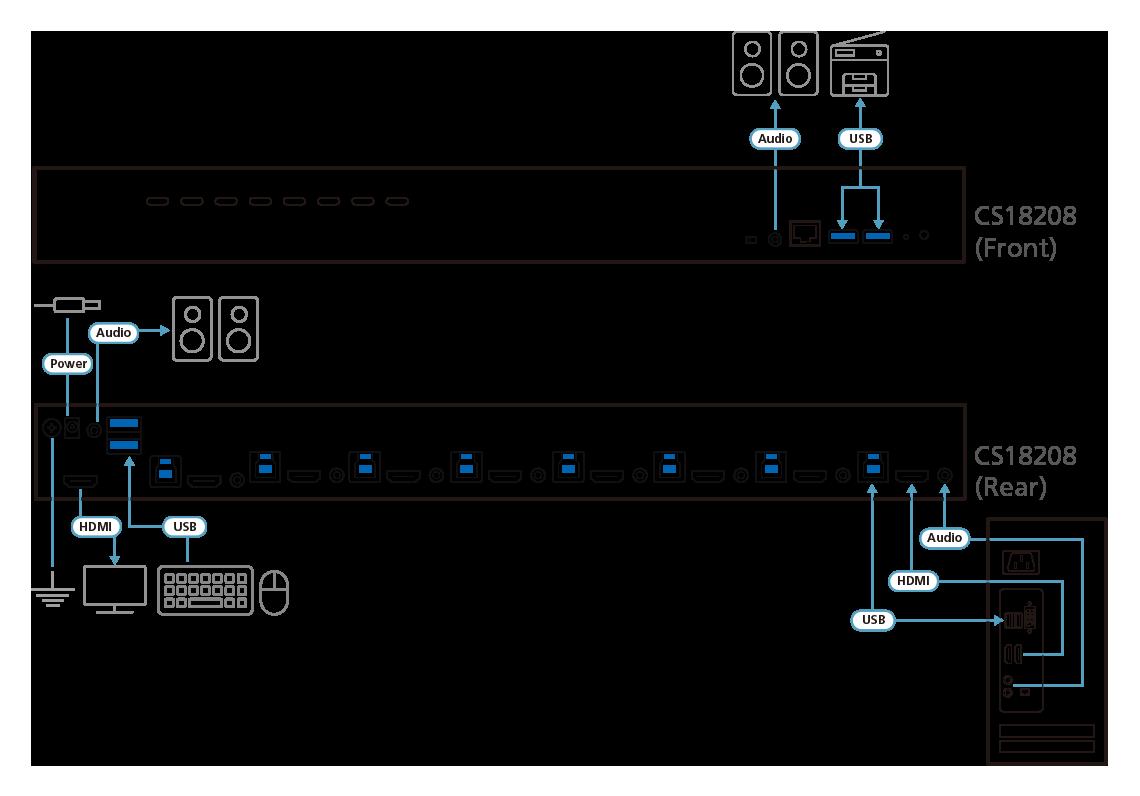 CS18208 Diagram