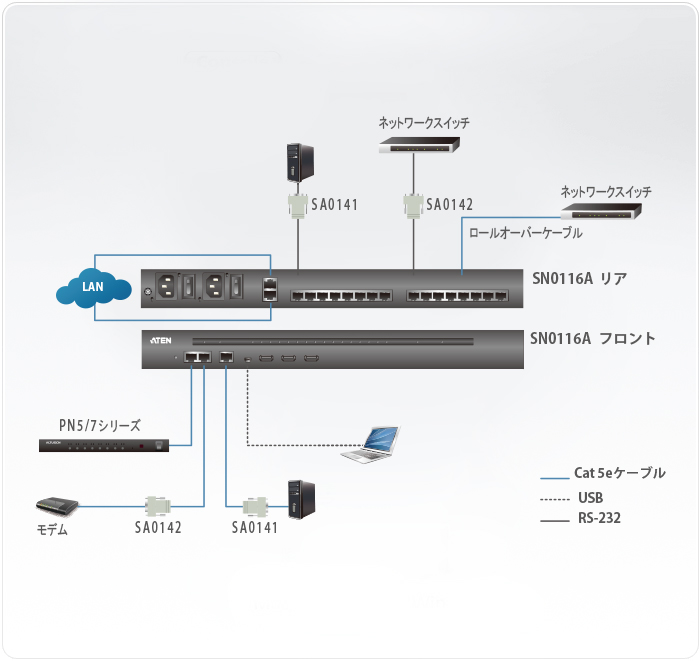 16ポート シリアルコンソールサーバー(デュアル電源/LAN対応)