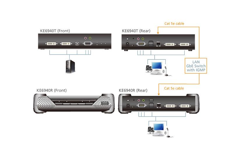 DVI-I雙螢幕KVM Over IP訊號延長器-4