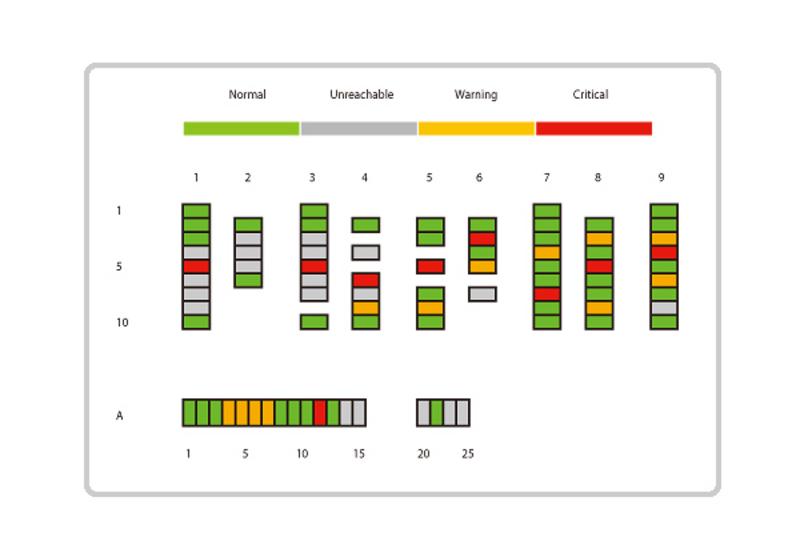 Sensores eco Software de Gestão de Energia-2