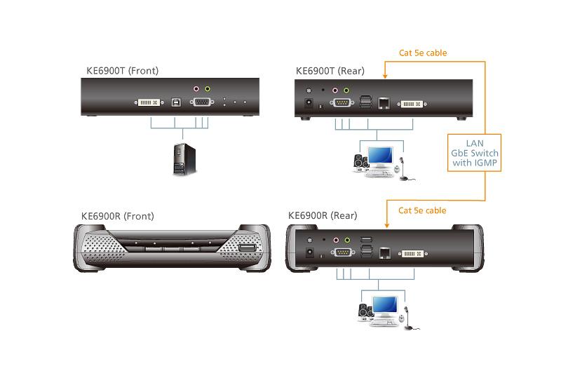 Alargador KVM de una sola pantalla DVI-I sobre IP-4