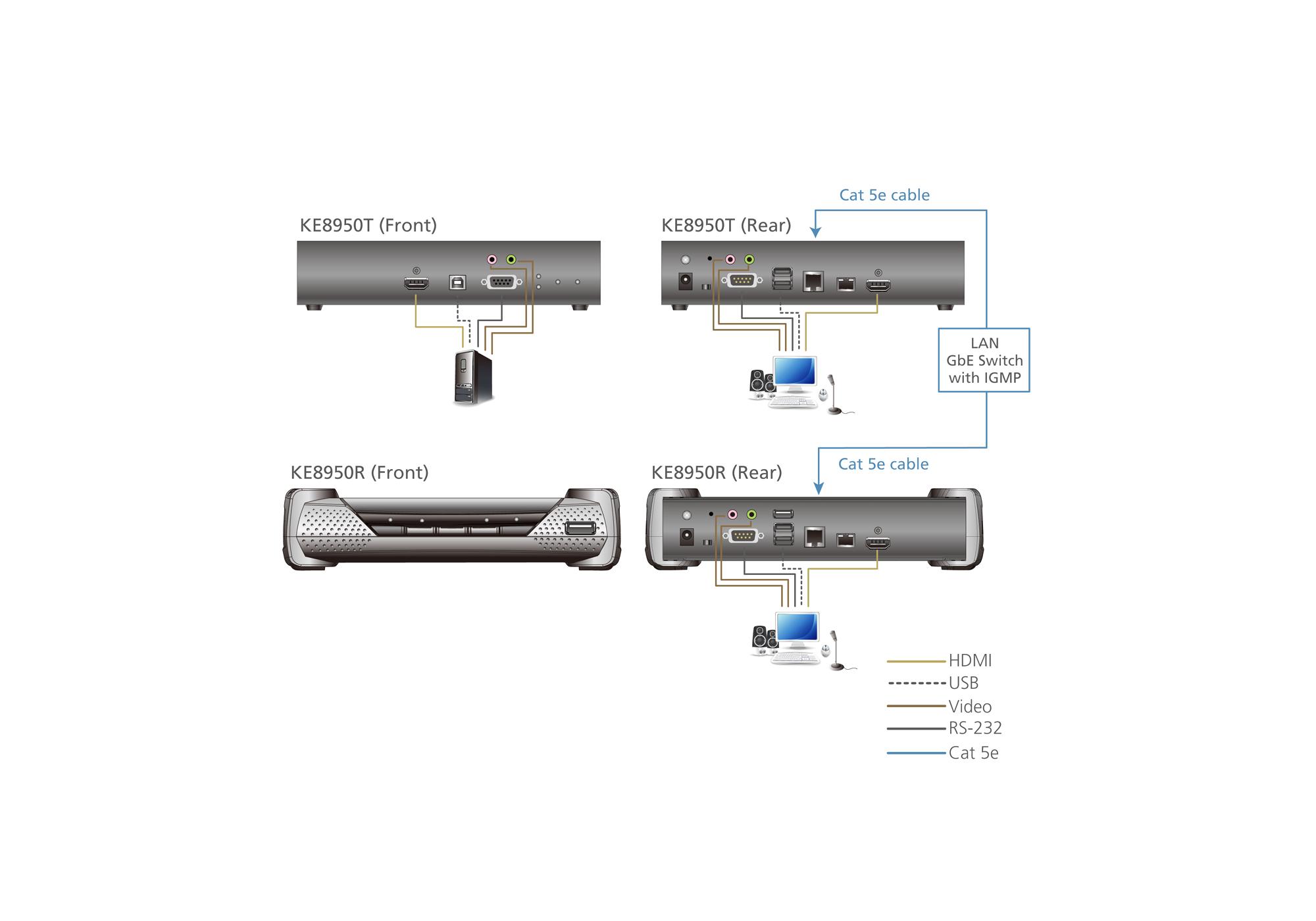 Recetor 4K HDMI de ecrã individual KVM Sobre IP-5