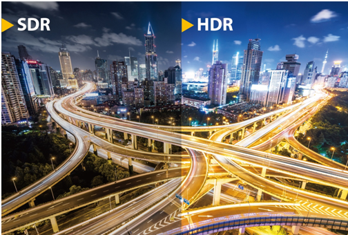 HDR  technology is giving displays an upgrade in terms of contrast and color depth, delivering much wider range of color and contrast to produce more vivid video than SDR.