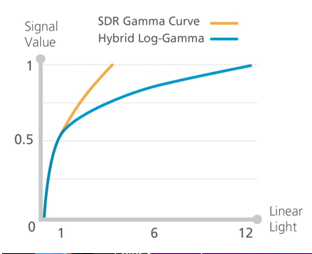 Another HDR format is Hybrid Log Gamma