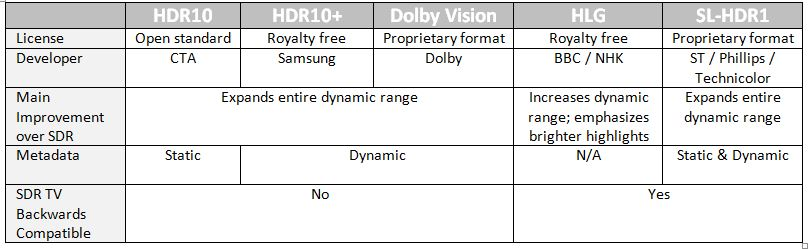 Comparison table for the main current HDR formats.