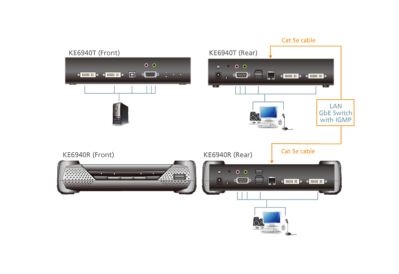 USB DVI-I Dual Display KVM Over IP Receiver-4