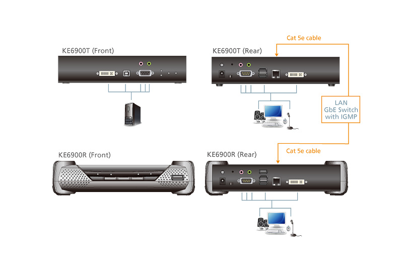 Transmisor KVM por IP DVI-I single display USB-4