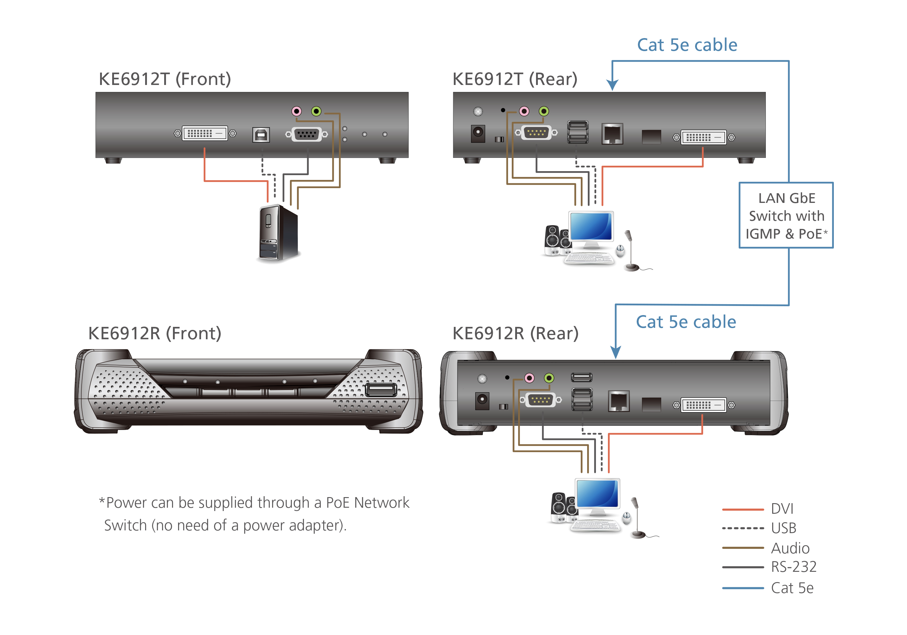 2K DVI-D Dual Link KVM over IP Receiver with PoE-4