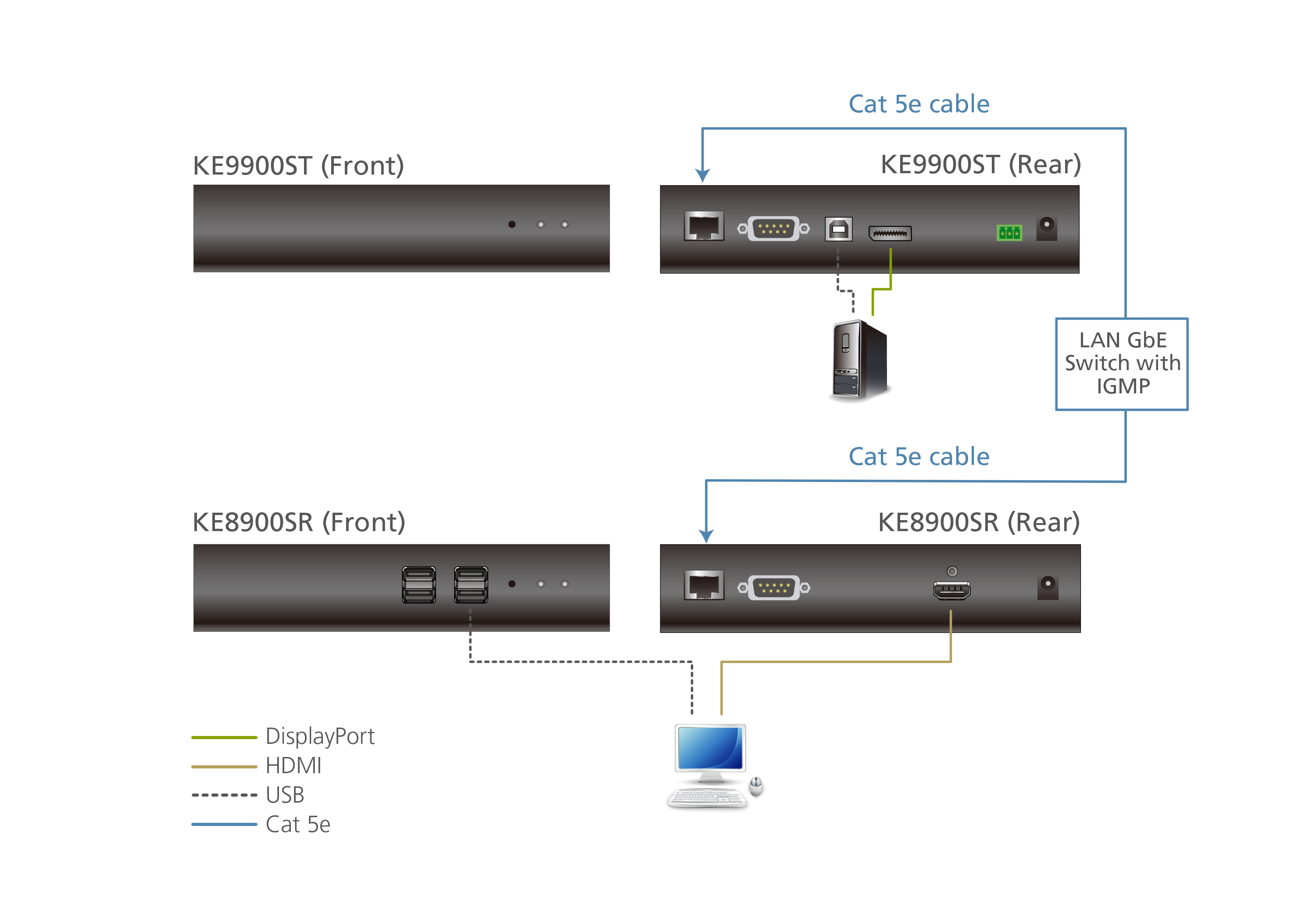 Trasmettitore KVM over IP DisplayPort a display singolo sottile-5
