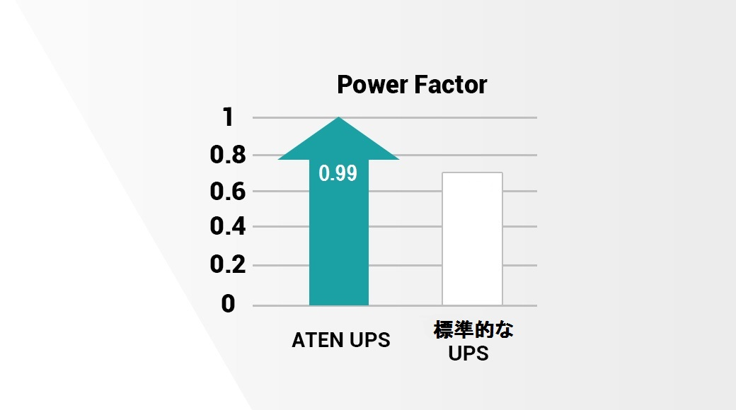 True Double Conversion Output Power Factor = 1