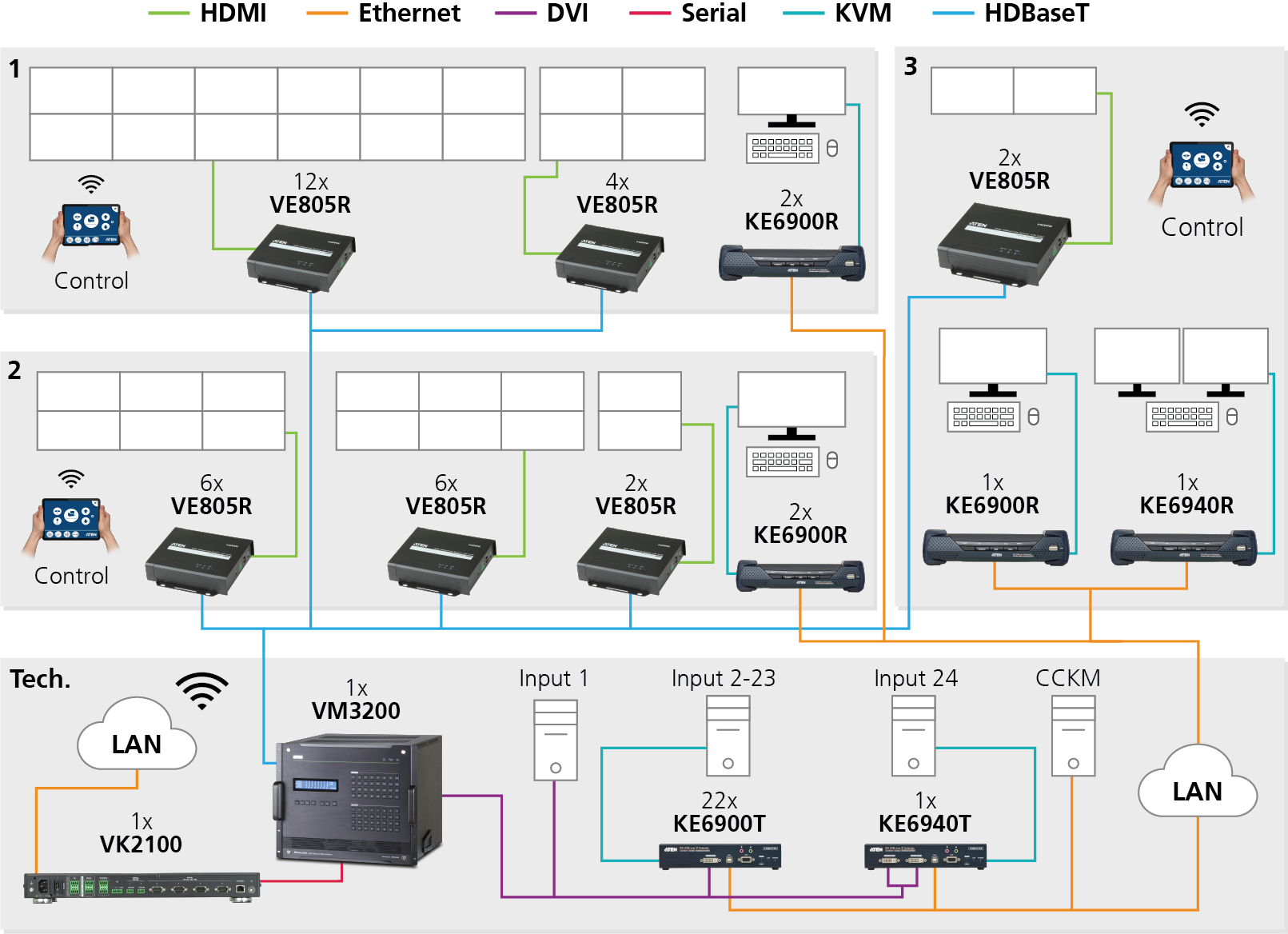 Diagram Multiple videowalls and workstations
