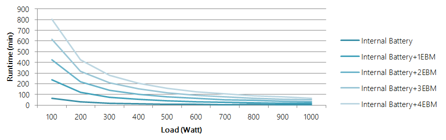 OL1000 Runtime Chart