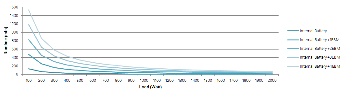 OL2000 Runtime Chart