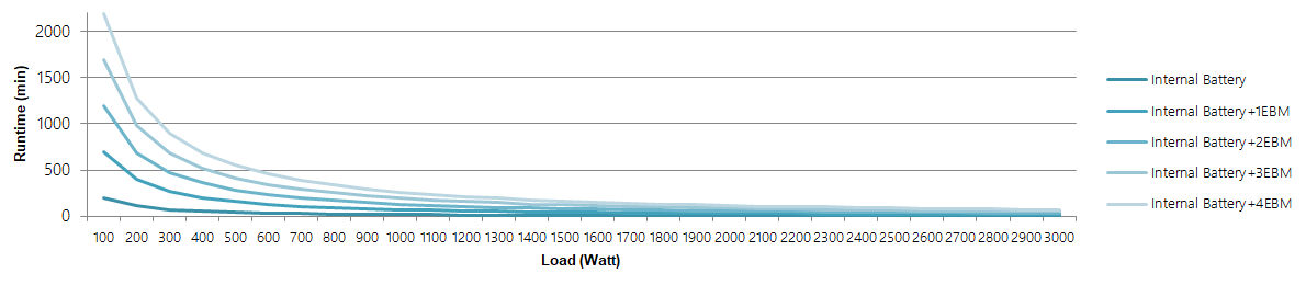 OL3000 Runtime Chart