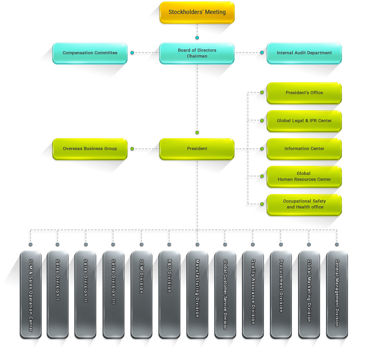 ATEN Company Structure