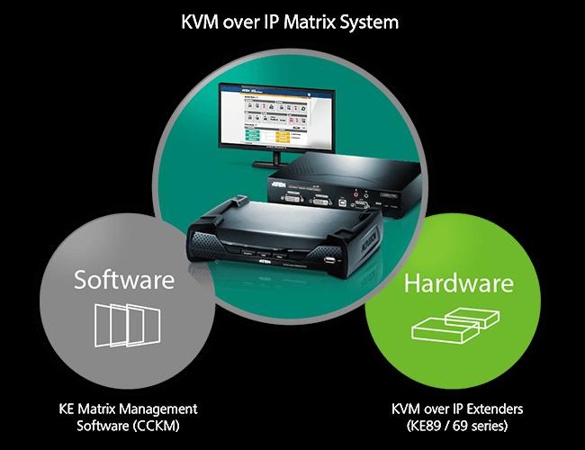 KVM, Professional AV, Power Distribution Unit, Control System by ATEN